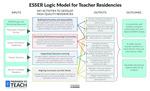 ESSER Logic Model for Teacher Residencies